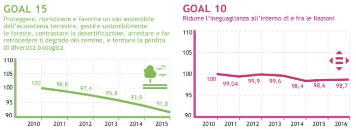 SDGs 15 and 10